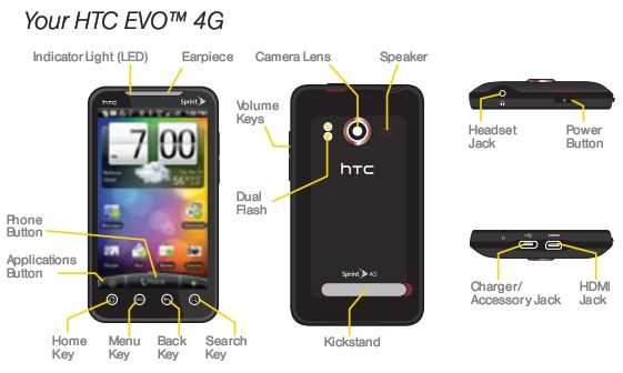 HTC EVO 4G User Manual available