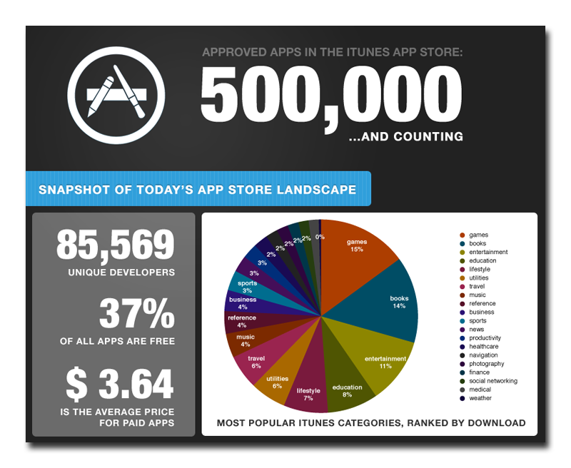 Today's Apple App Store Landscape